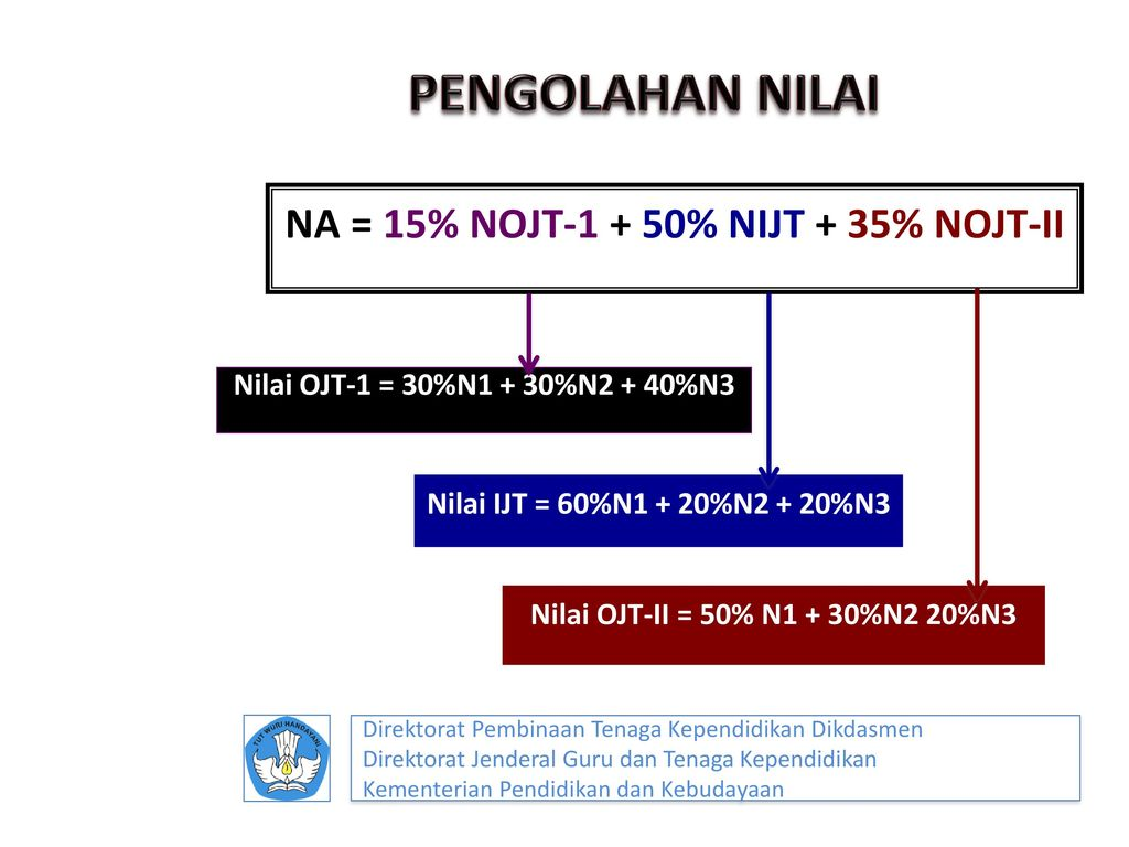 NA = 15% NOJT-1 + 50% NIJT + 35% NOJT-II