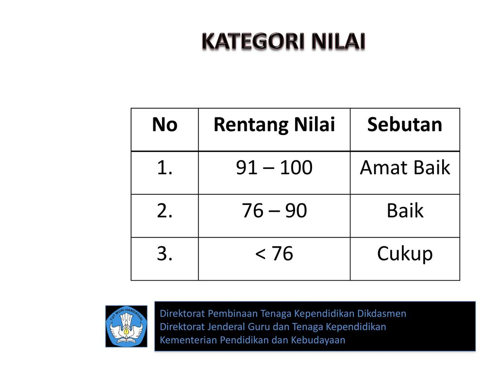 KATEGORI NILAI No Rentang Nilai Sebutan 1. 91 – 100 Amat Baik 2.