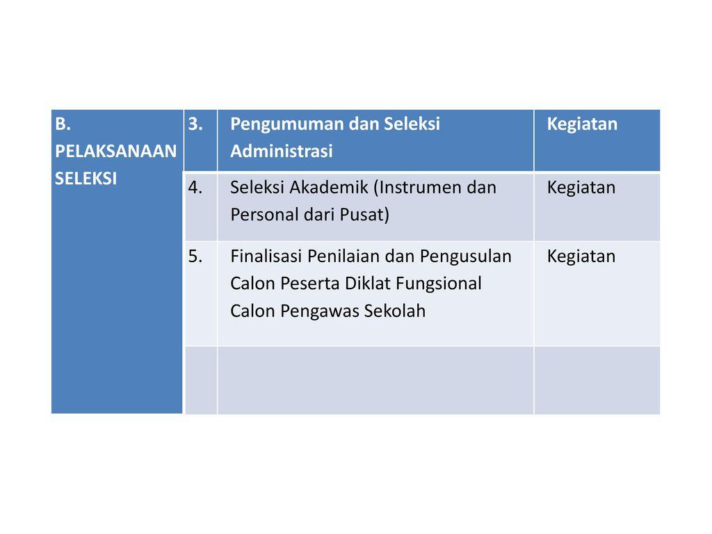 B. PELAKSANAAN SELEKSI 3. Pengumuman dan Seleksi Administrasi. Kegiatan. 4. Seleksi Akademik (Instrumen dan Personal dari Pusat)
