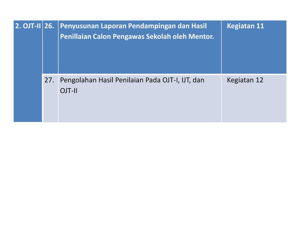 2. OJT-II 26. Penyusunan Laporan Pendampingan dan Hasil Penillaian Calon Pengawas Sekolah oleh Mentor.