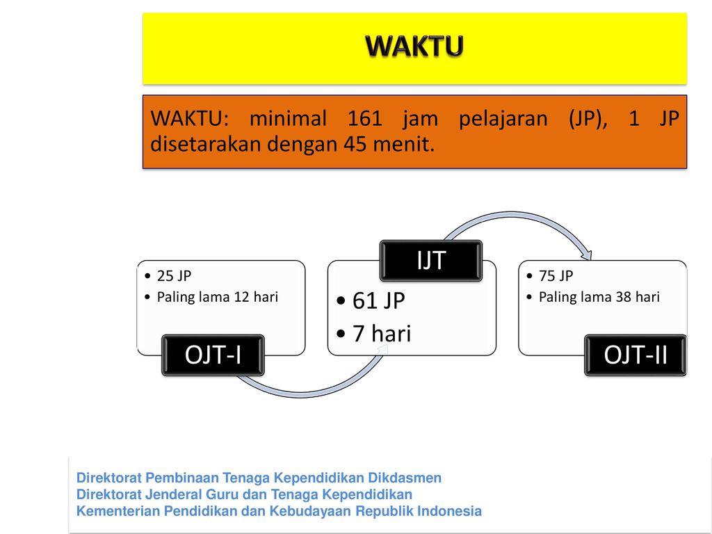 WAKTU OJT-I IJT OJT-II 61 JP 7 hari
