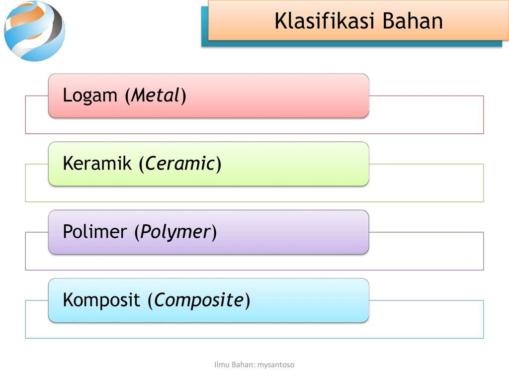 Ilmu bahan material science ppt download klasifikasi bahan logam metal keramik ceramic polimer polymer ccuart Image collections