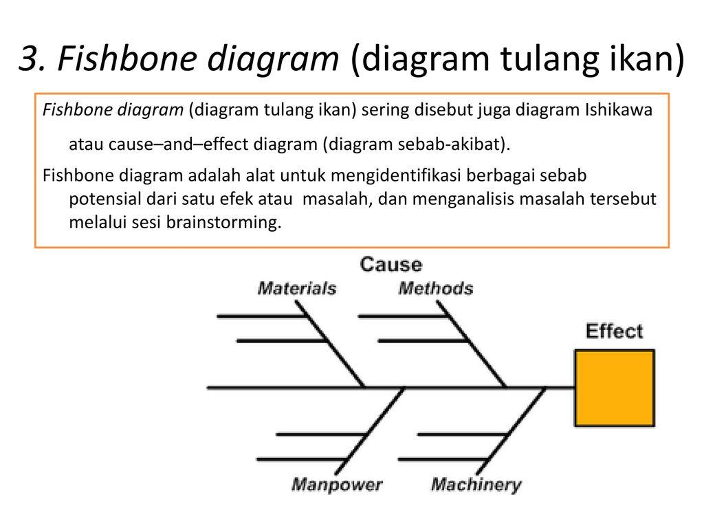 Fishbone diagram adalah 28 images diagram fishbone l 233 mandor fishbone ccuart Image collections