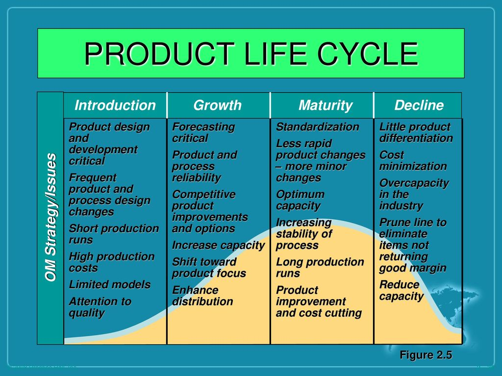 product life cycle for nokia product development growth maturity decline