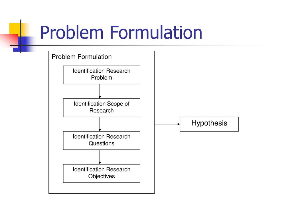 problem identification amd formulation in the research process Problem identification and formulation problems in an organization always surface and require resolution many different types of decision making.