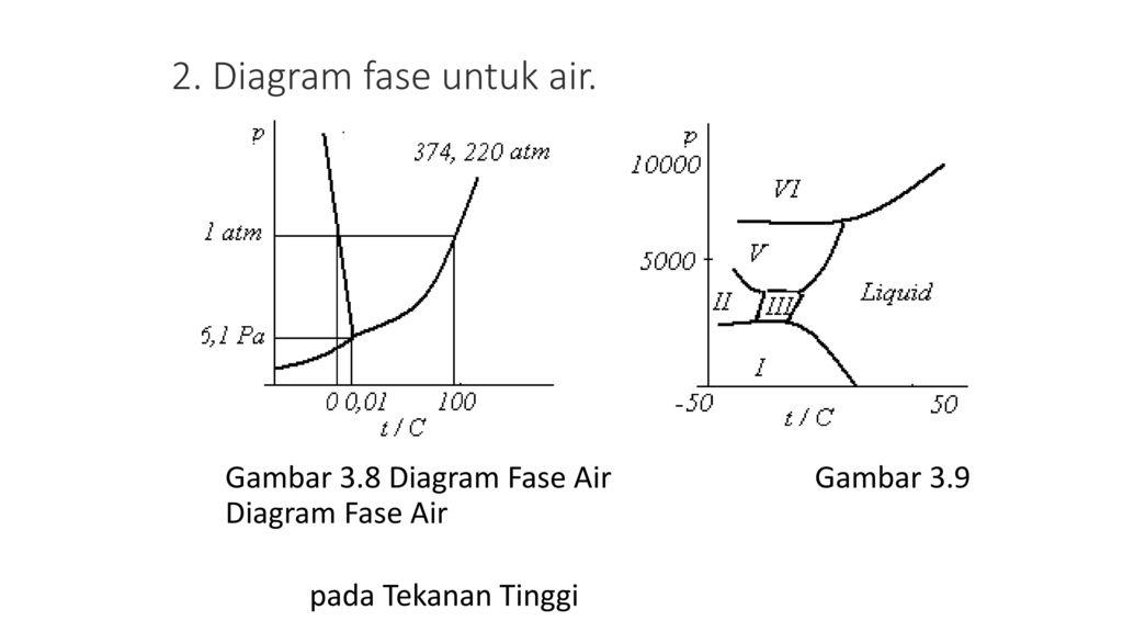 Kesetimbangan fase dalam sistem sederhana aturan fase ppt download diagram fase untuk air ccuart Gallery