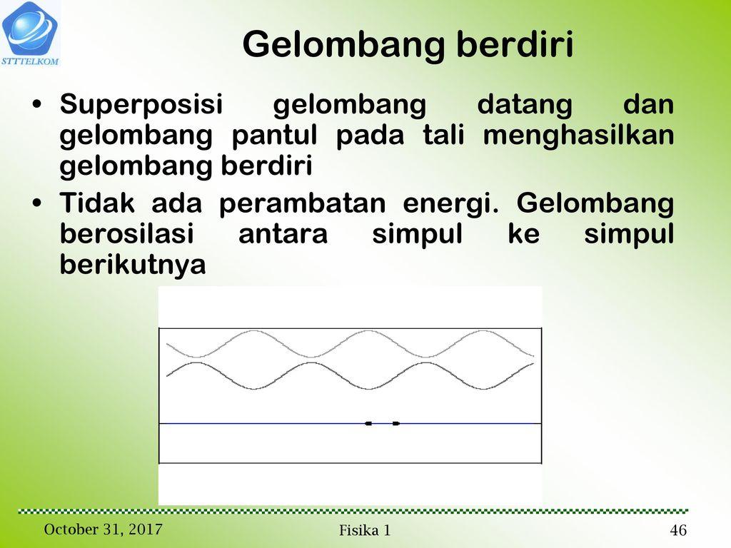 Gelombang gambaran umum representasi gelombang gelombang tali ppt 46 gelombang berdiri superposisi ccuart Images