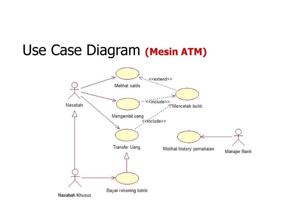 Adbo analisa desain berorientasi obyek ppt download 10 use case diagram mesin atm ccuart Images