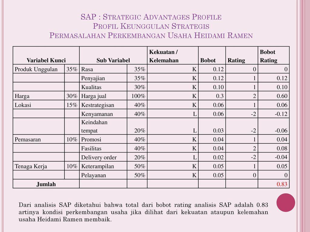 strategic advantage profile