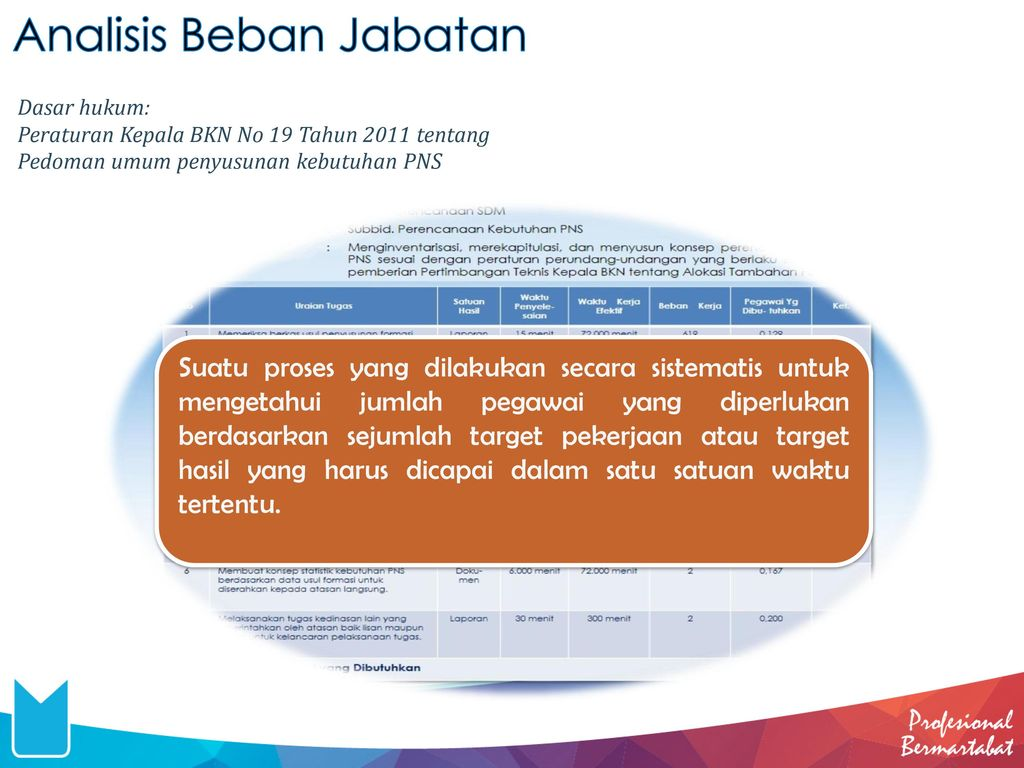 Analisis Beban Jabatan