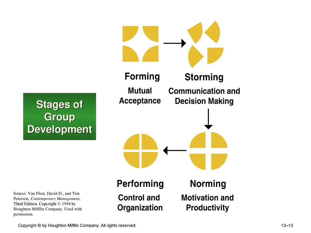 stages of communication development
