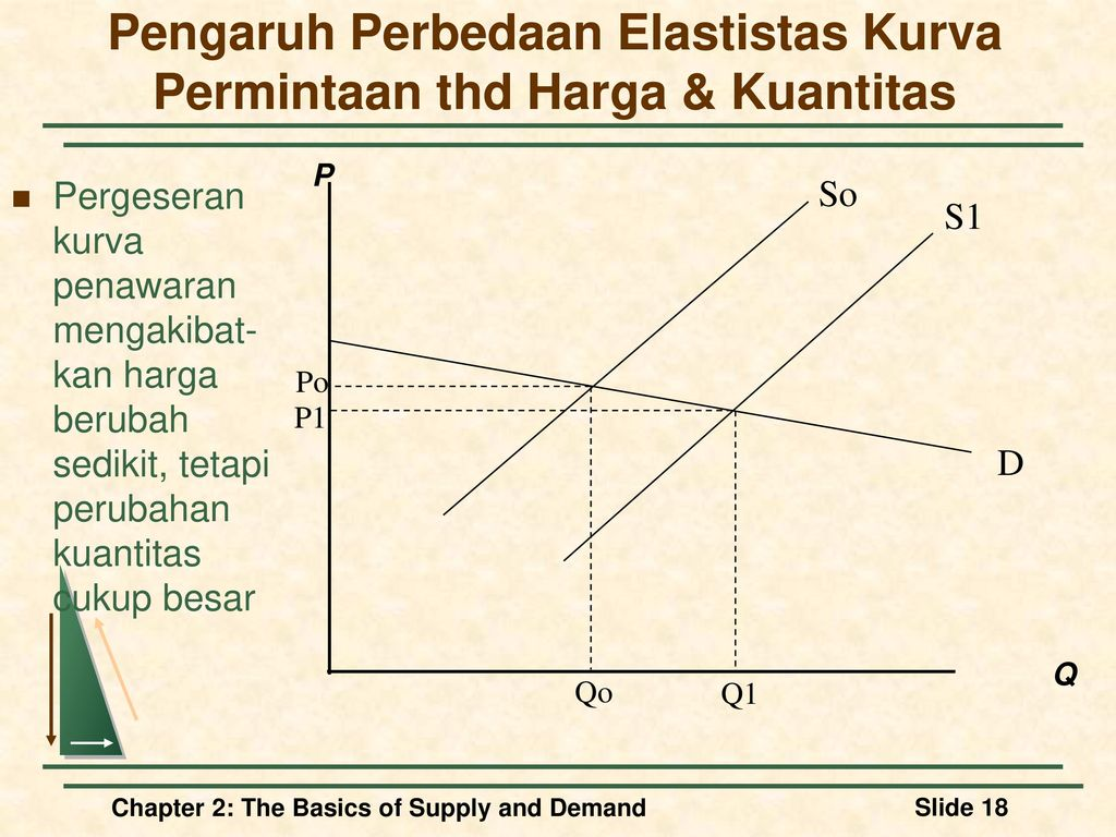 the basics of supply and demand essay Read determinants of demand and supply free essay and over 88,000 other research documents determinants of demand and supply sustained economic growth, low inflation and resultant low interest rates start to increase mortgage demand and put pressure on house.