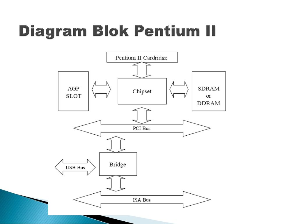 Magnificent blok diagram image collection wiring diagram ideas diagram blok 28 images diagram blok komunikasi images how to ccuart Image collections