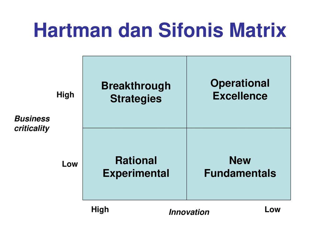 Hartman dan Sifonis Matrix