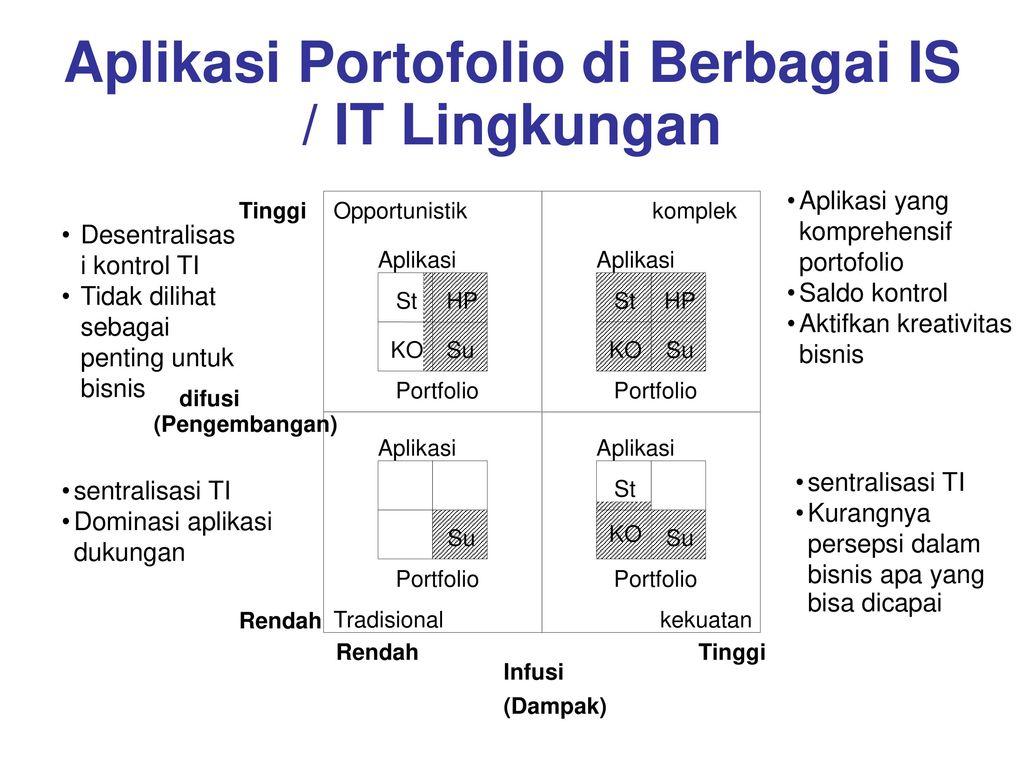 Aplikasi Portofolio di Berbagai IS / IT Lingkungan