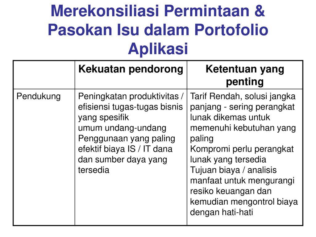 Merekonsiliasi Permintaan & Pasokan Isu dalam Portofolio Aplikasi