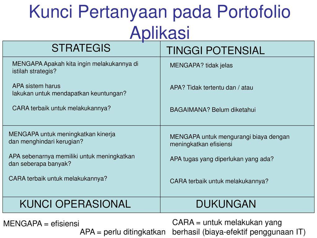 Kunci Pertanyaan pada Portofolio Aplikasi