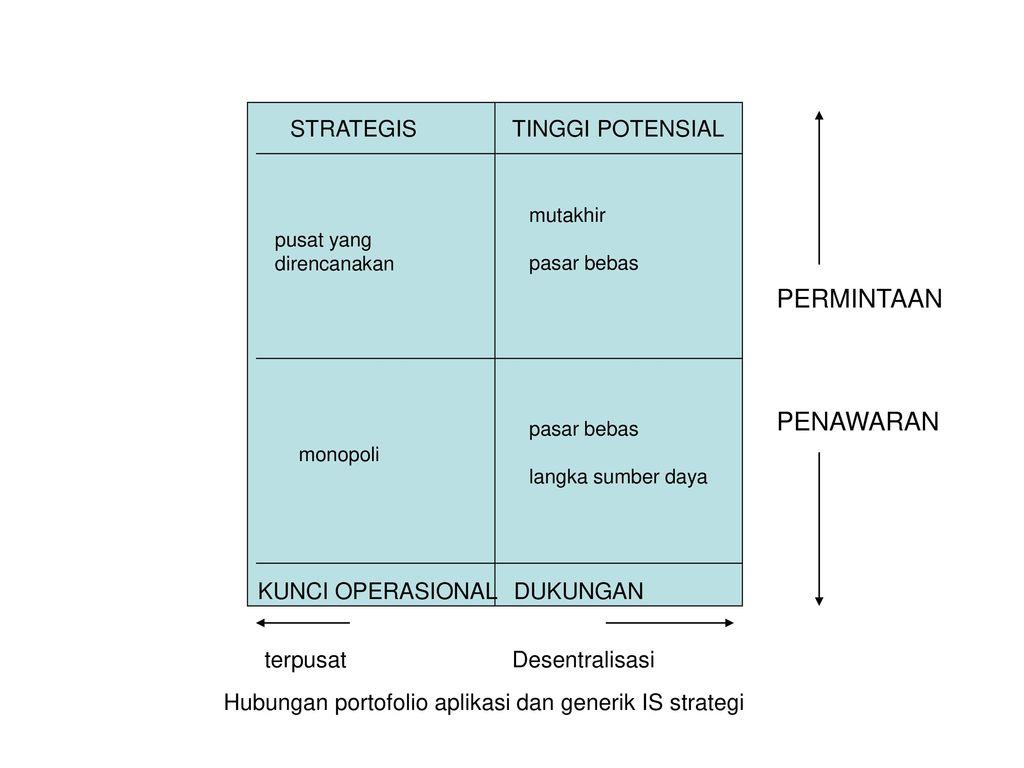 PERMINTAAN PENAWARAN STRATEGIS TINGGI POTENSIAL KUNCI OPERASIONAL