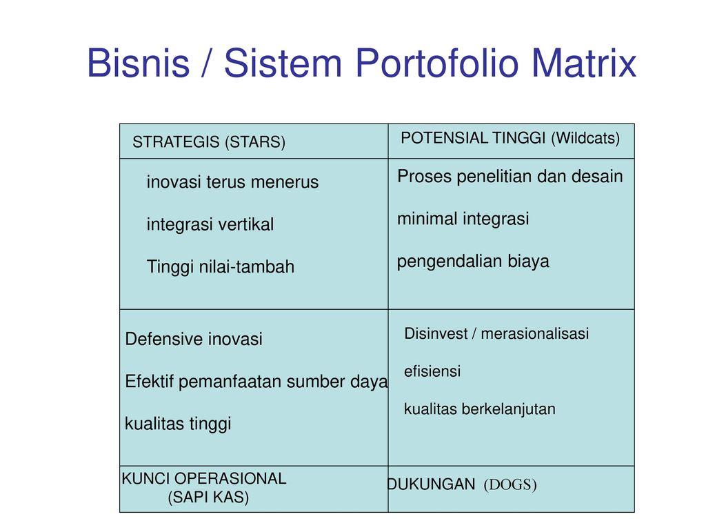 Bisnis / Sistem Portofolio Matrix