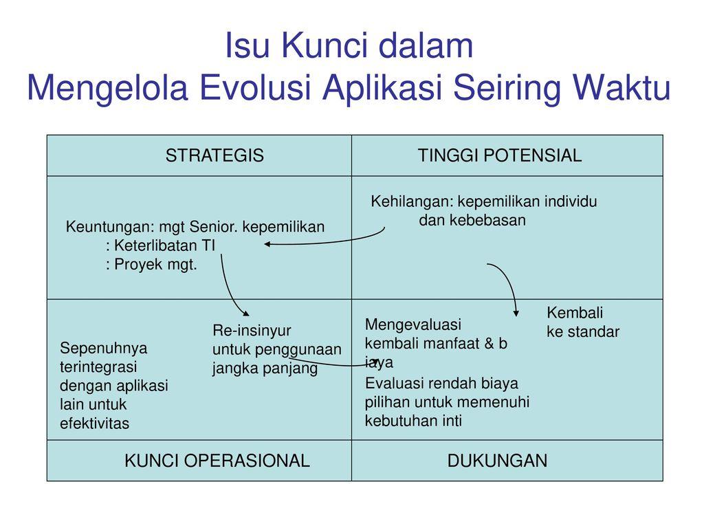 Isu Kunci dalam Mengelola Evolusi Aplikasi Seiring Waktu