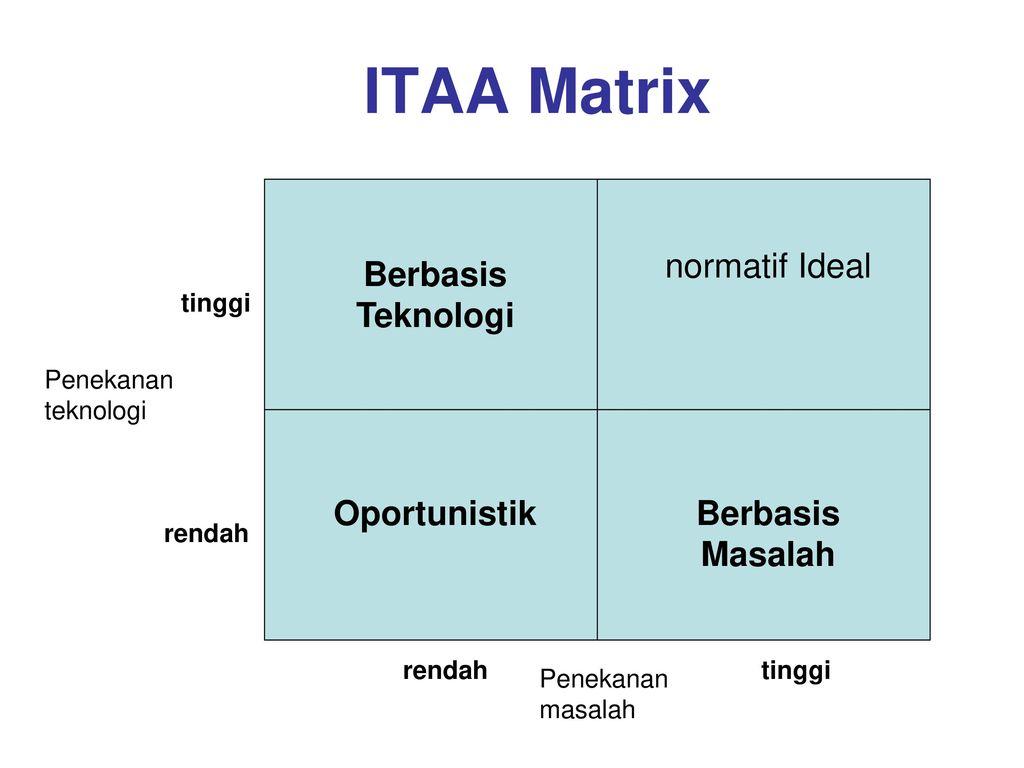 ITAA Matrix Berbasis Teknologi normatif Ideal Oportunistik