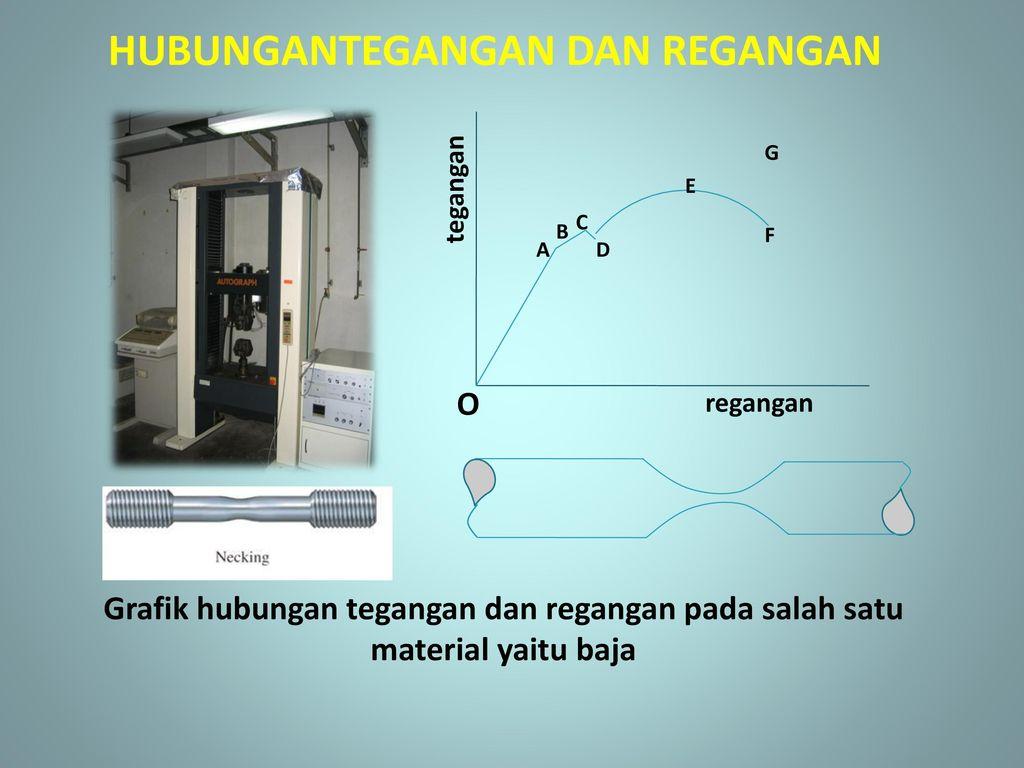Hubungan tegangan dan regangan stress strain relationship untuk grafik hubungan tegangan dan regangan pada salah satu material yaitu baja hubungantegangan dan regangan ccuart Image collections