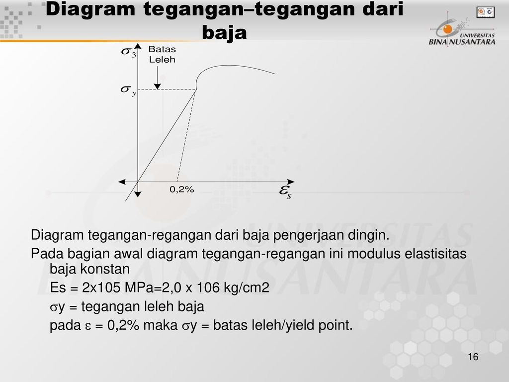 Matakuliah r0132teknologi bahan tahun ppt download 16 diagram tegangantegangan dari baja diagram tegangan regangan ccuart Image collections