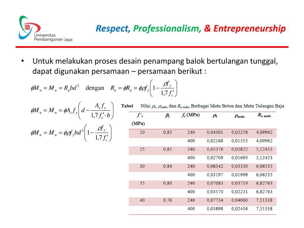 Untuk melakukan proses desain penampang balok bertulangan tunggal, dapat digunakan persamaan – persamaan berikut :