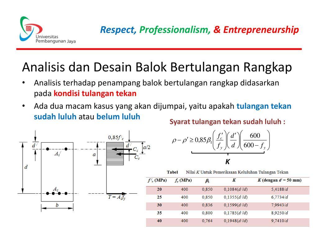 Analisis dan Desain Balok Bertulangan Rangkap