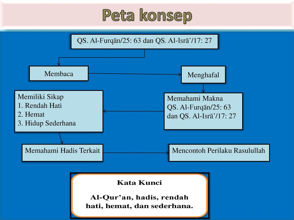 Peta konsep QS. Al-Furqān/25: 63 dan QS. Al-Isrā'/17: 27 Membaca