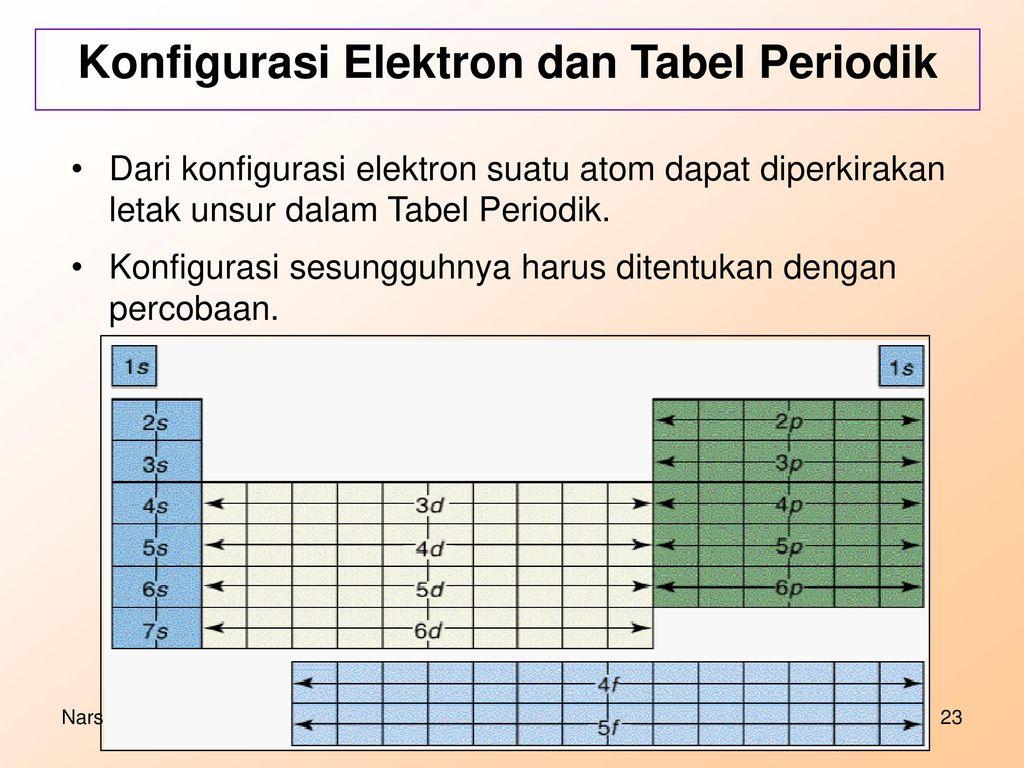 konfigurasi elektron dan tabel periodik - Tabel Periodik Ukuran Besar