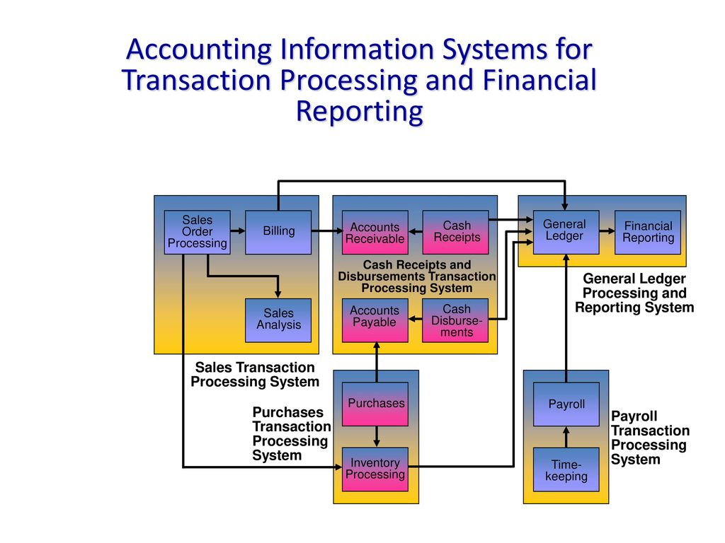 accounting information system report