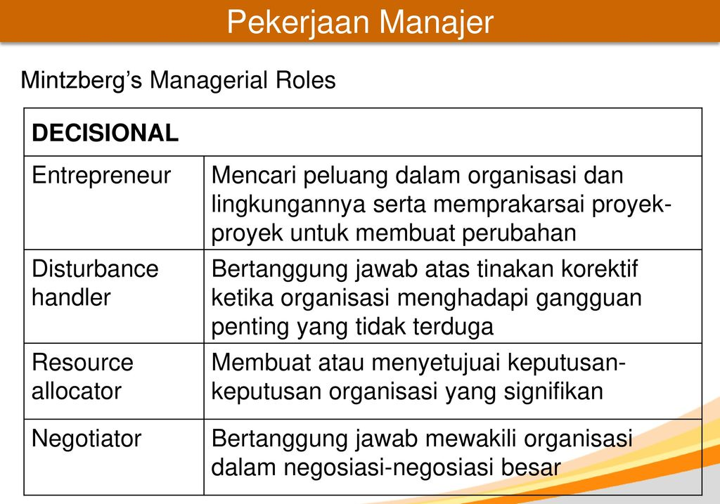 definition of management and mintzberg s managerial roles