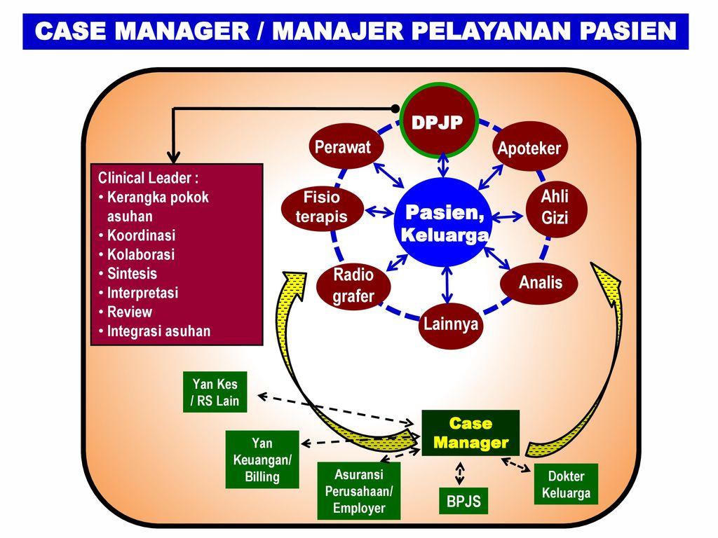 Case Manager / Manajer Pelayanan Pasien