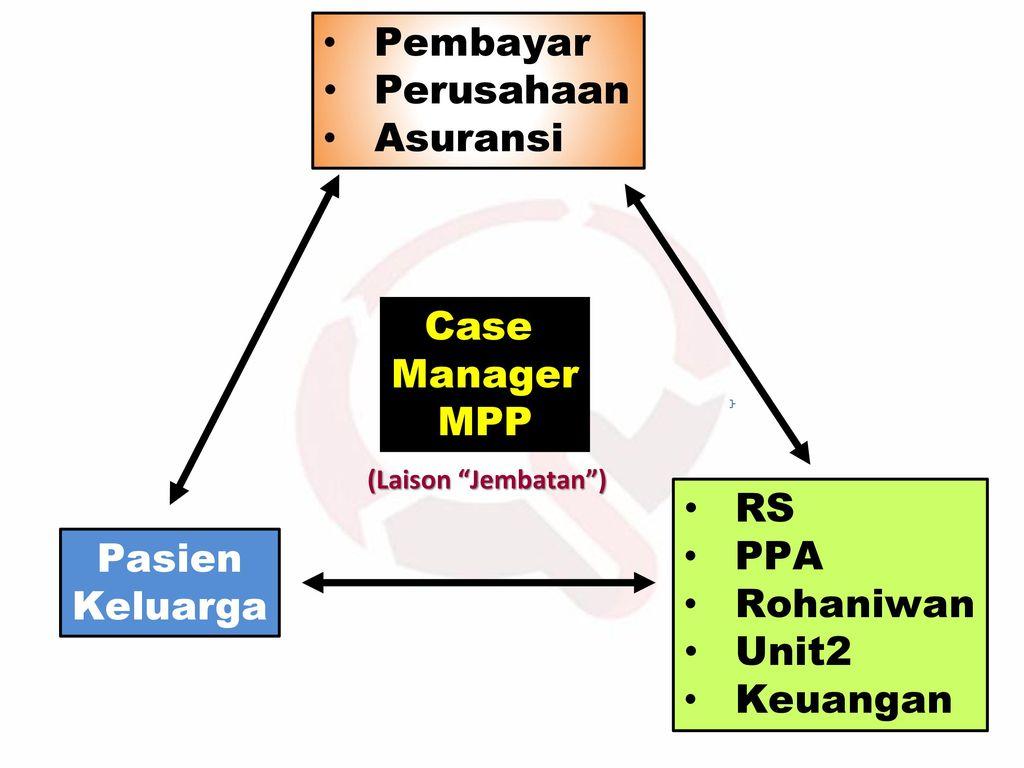 Pembayar Perusahaan Asuransi Case Manager MPP RS PPA Pasien Rohaniwan