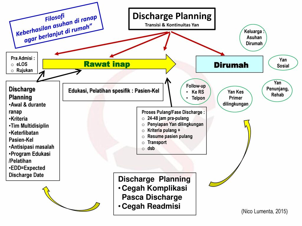 Discharge Planning Rawat inap Dirumah Discharge Planning
