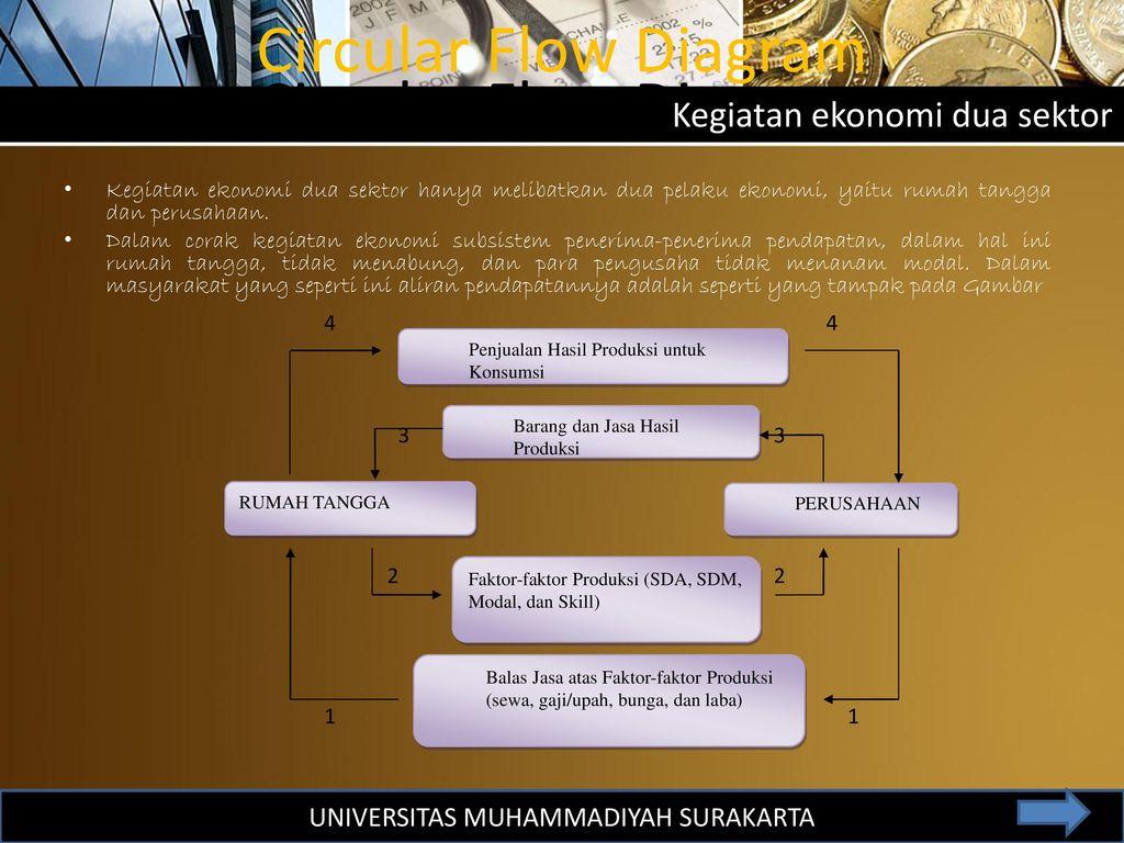 Perilaku konsumen dan produsen dalam kegiatan ekonomi ppt download 20 universitas muhammadiyah surakarta circular flow diagram ccuart Gallery