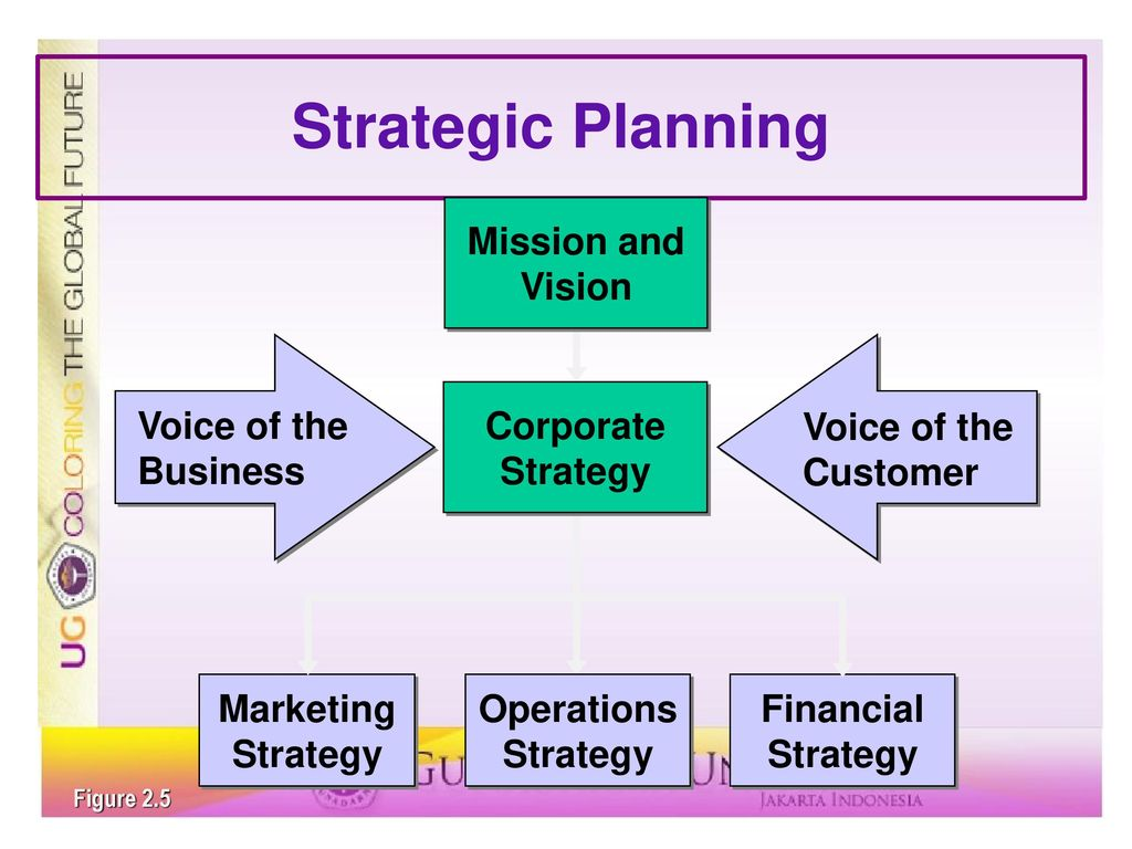 strategic vision and mission