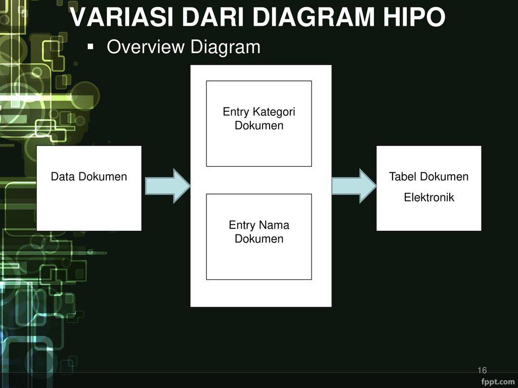 Hierarchy plus input proses output hipo ppt download variasi dari diagram hipo ccuart Image collections
