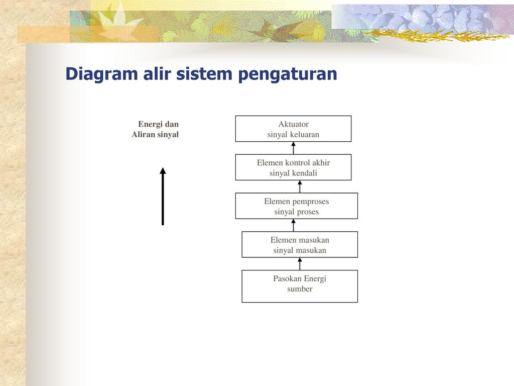 10 diagram rangkaian dan penomoran komponen pneumatik ppt download diagram alir sistem pengaturan ccuart Image collections