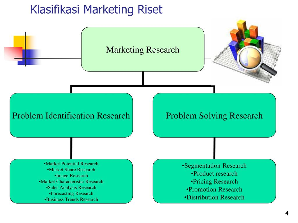 characteristics of research problems Give a short summary of the research problem that you based on the characteristics explained above in all of the elements of the research.