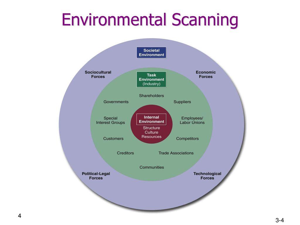 restaurant industry environmental scanning