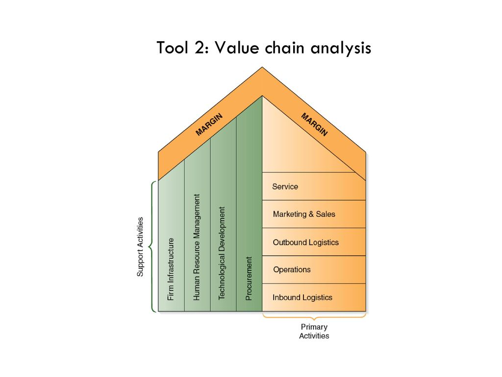 value chain ryanair essay View essay - essay for the external factors analysis for ryanair from mbab 5p21 at brock university industry the service is undifferentiated indeed, no much services are provided by any of the.