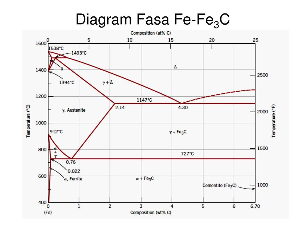 Diagram fasa 2 gabriel sianturi ppt download 11 diagram fasa fe fe3c ccuart Gallery