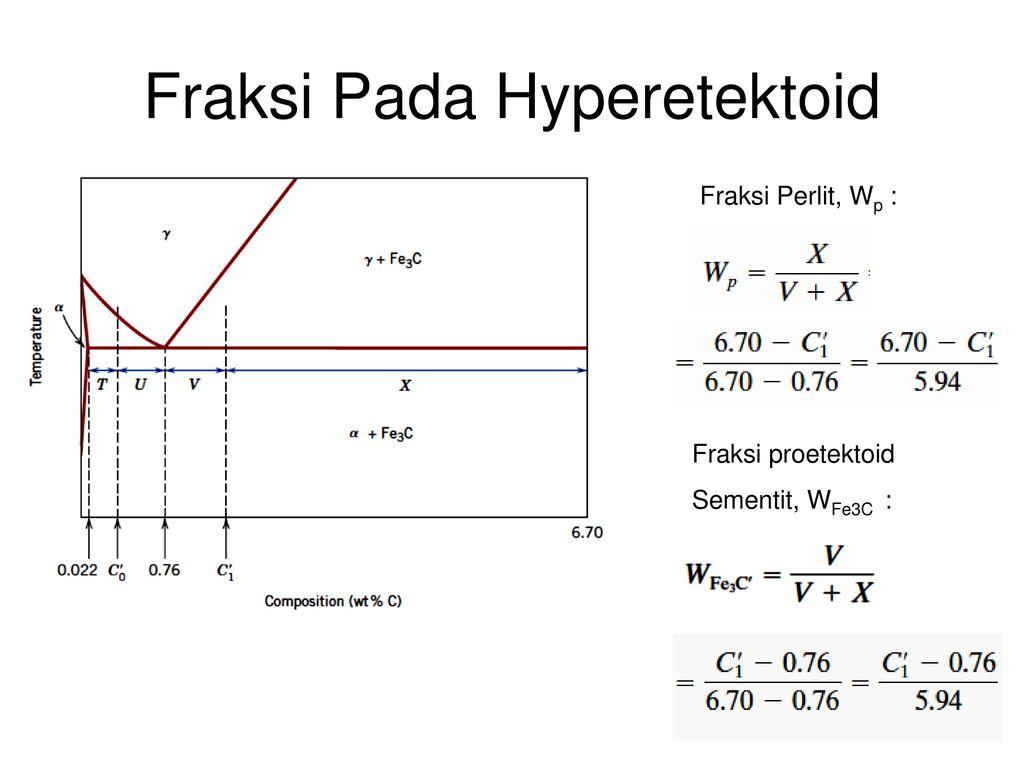Diagram fasa 2 gabriel sianturi ppt download 20 fraksi pada hyperetektoid fraksi perlit ccuart Gallery