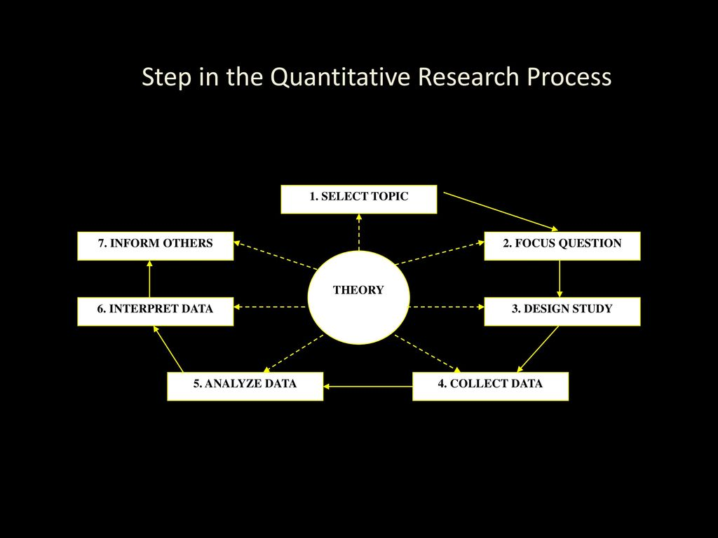 data analysis procedures in quantitative research Data analysis procedures madhu bala, indira gandhi national open university once you have selected the topic of the research and have gone through the process of literature survey, established your own focus of research, selected the research paradigm and methodology, prepared your own research plan and have collected the data the next step.