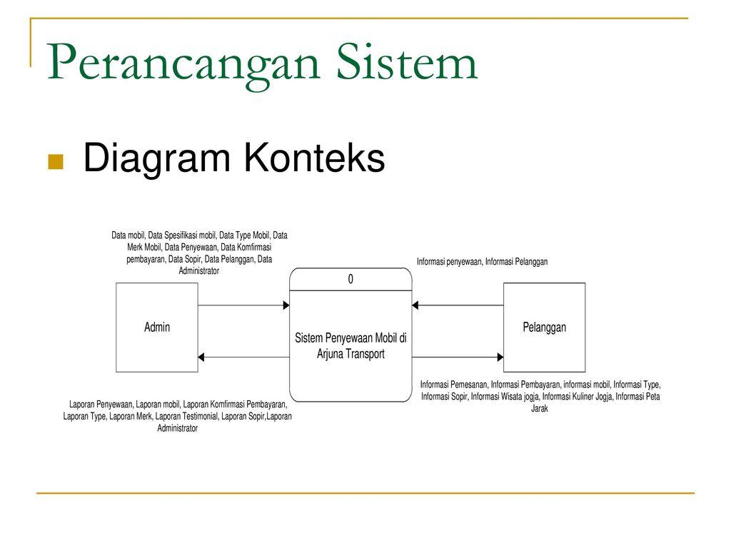 Diagram konteks 28 images contoh contoh diagram konteks sistem diagram konteks diagram konteks penyewaan kamar hotel images how to diagram konteks ccuart Choice Image