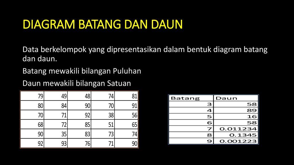 Penyajian data sri rahayu ningsih ppt download diagram batang dan daun ccuart Choice Image