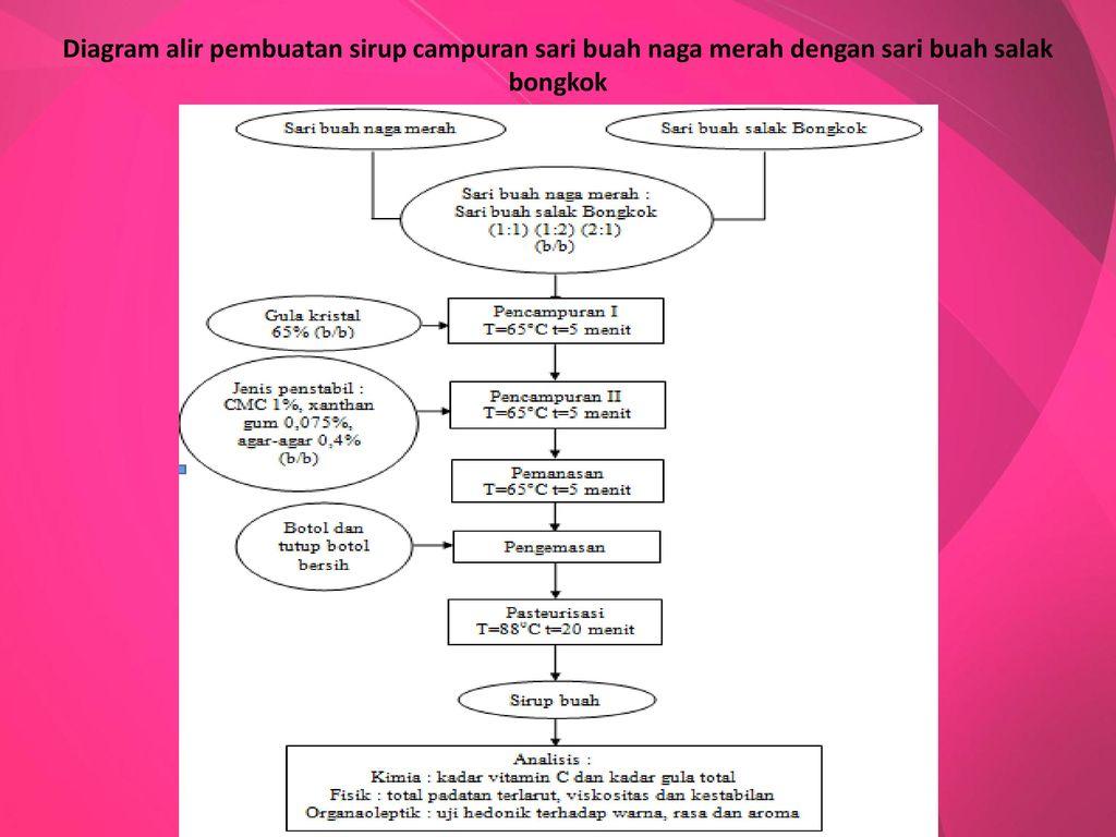 Dr ir tantan widiantara mt ppt download 27 diagram ccuart Images