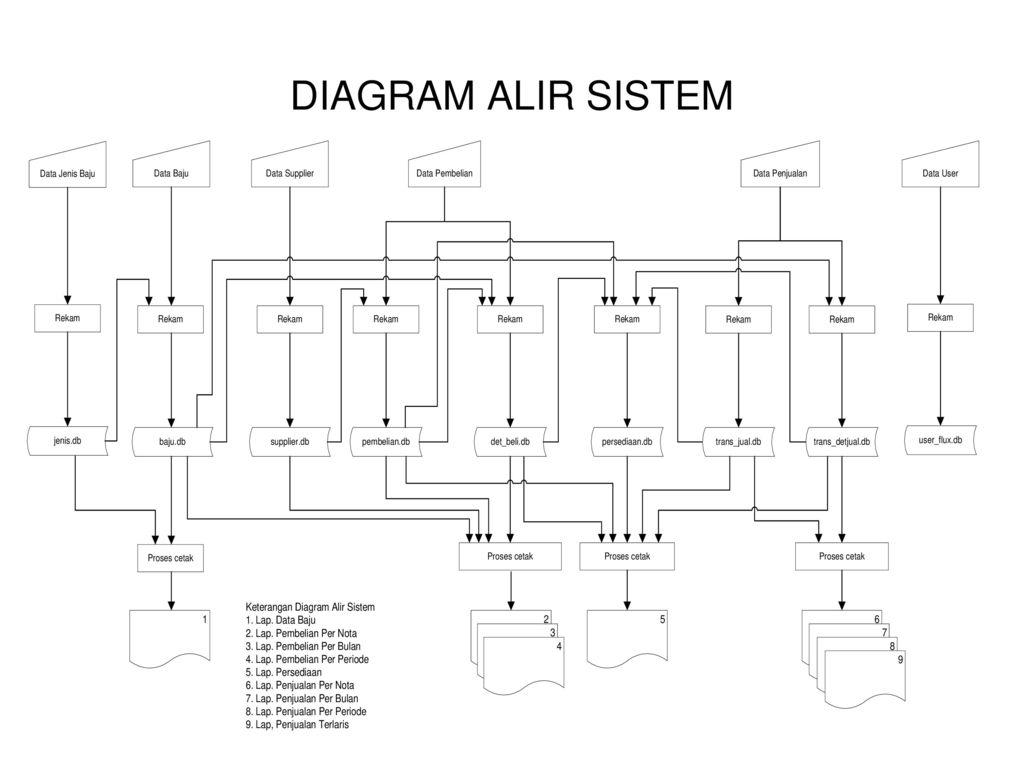 Diagram alir data sistem penjualan tunai images how to www diagram alir data sistem pembelian image collections how ccuart Images